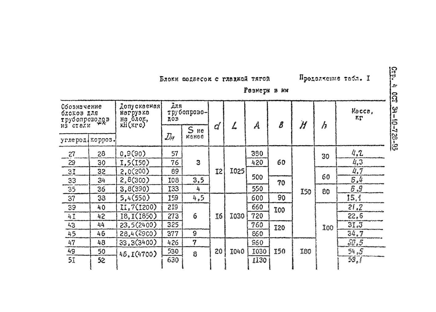 Блоки подвесок хомутовые для вертикальных трубопроводов ОСТ 34-10-728-93 стр.4