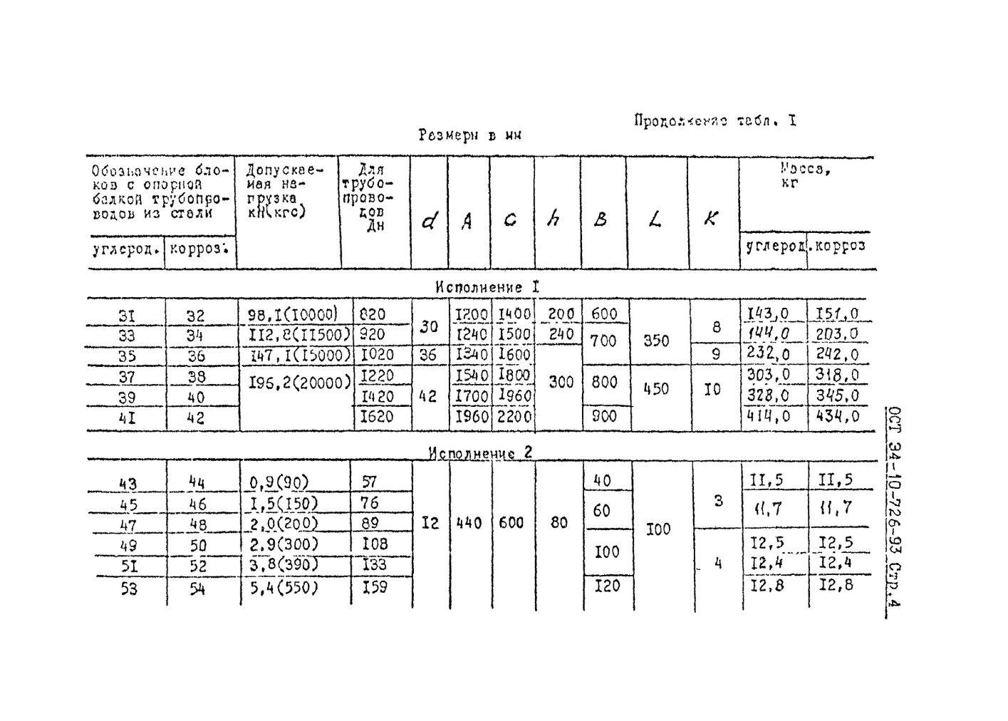Блоки подвесок с опорной балкой ОСТ 34-10-726-93 стр.4