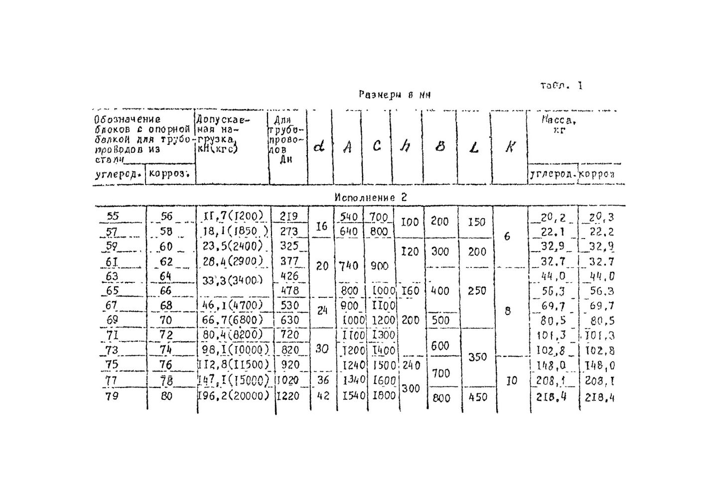 Блоки подвесок с опорной балкой ОСТ 34-10-726-93 стр.5