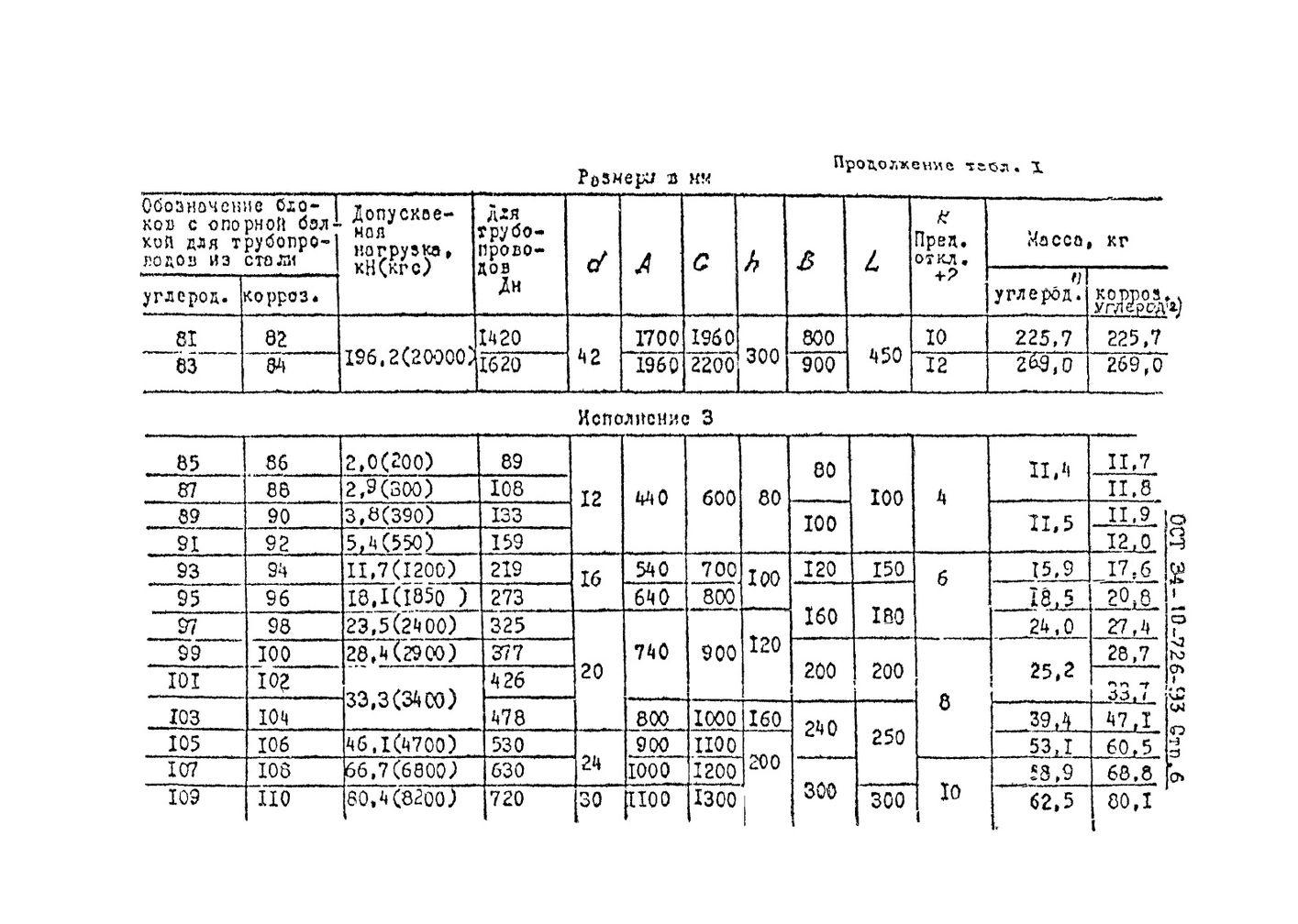 Блоки подвесок с опорной балкой ОСТ 34-10-726-93 стр.6