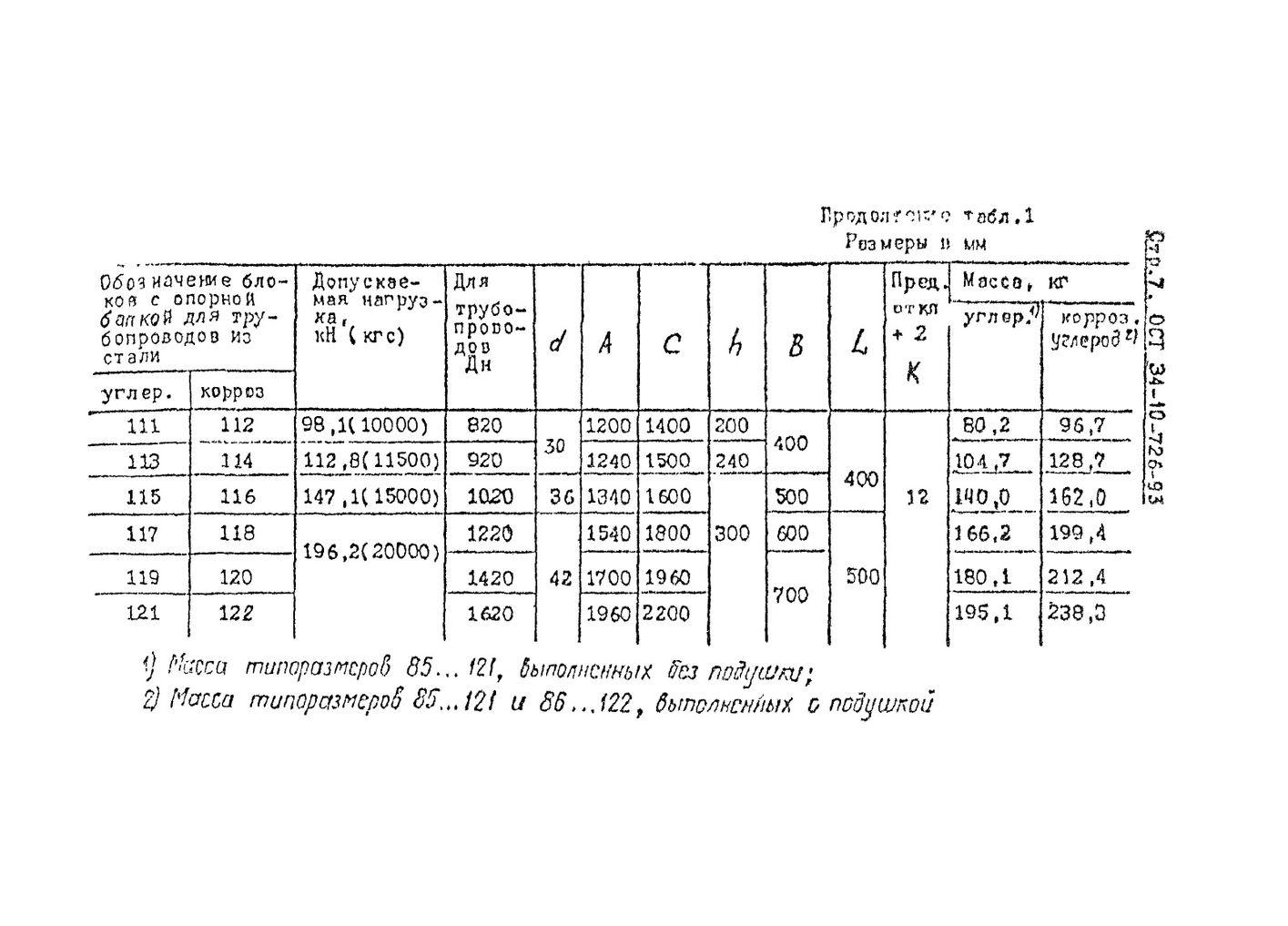 Блоки подвесок с опорной балкой ОСТ 34-10-726-93 стр.7