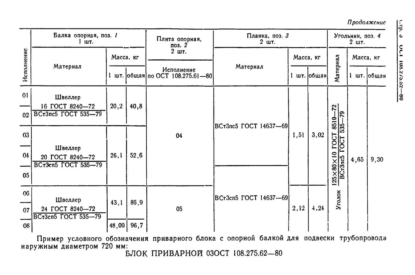 Блоки приварные с опорной балкой ОСТ 108.275.62-80 стр.3