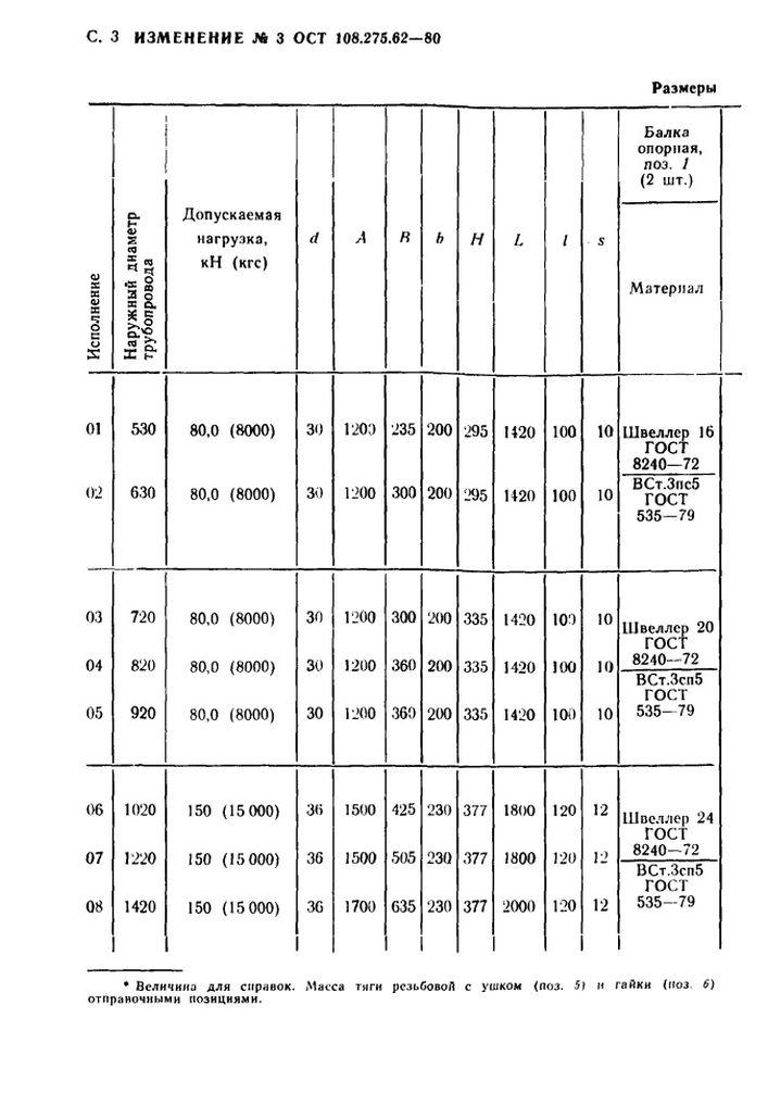Блоки приварные с опорной балкой ОСТ 108.275.62-80 стр.8
