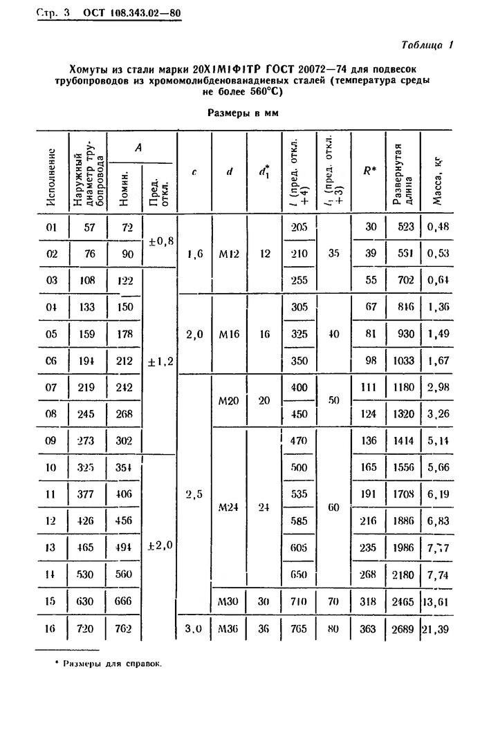 Хомуты для подвесок трубопроводов ОСТ 108.343.02-80 стр.3