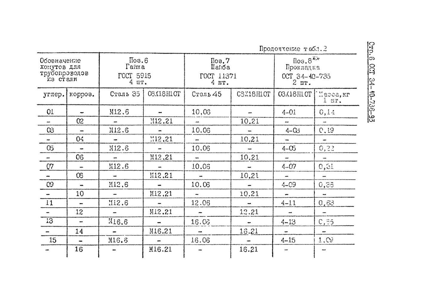 Хомуты для вертикальных трубопроводов ОСТ 34-10-736-93 стр.6