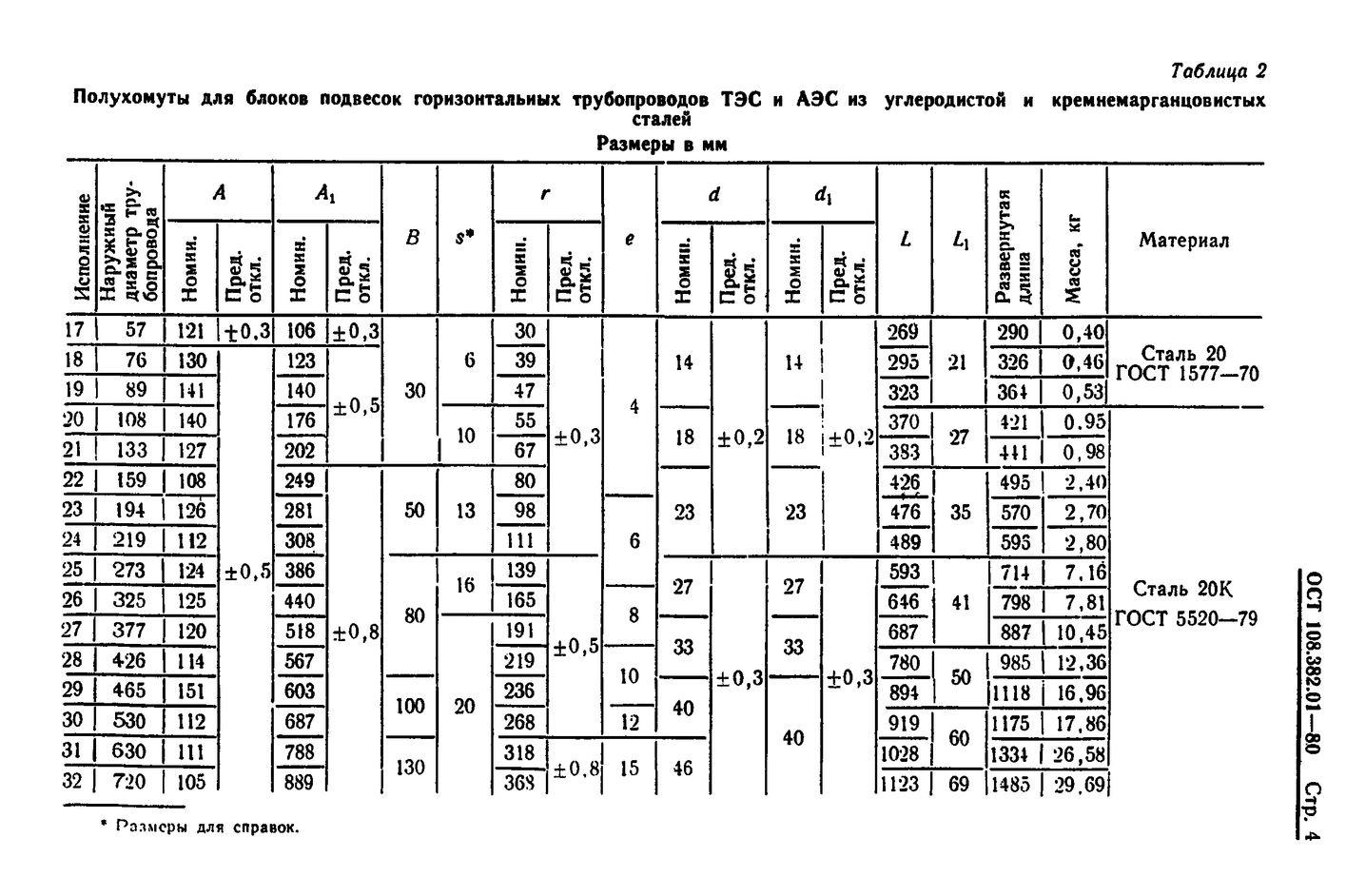 Полухомуты для хомутовых блоков подвесок горизонтальных трубопроводов ОСТ 108.382.01-80 стр.4