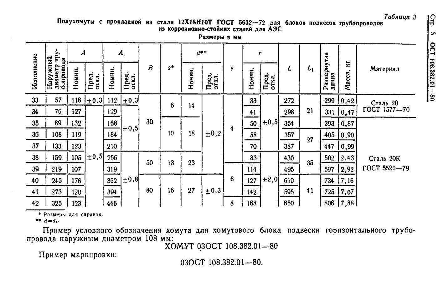 Полухомуты для хомутовых блоков подвесок горизонтальных трубопроводов ОСТ 108.382.01-80 стр.5