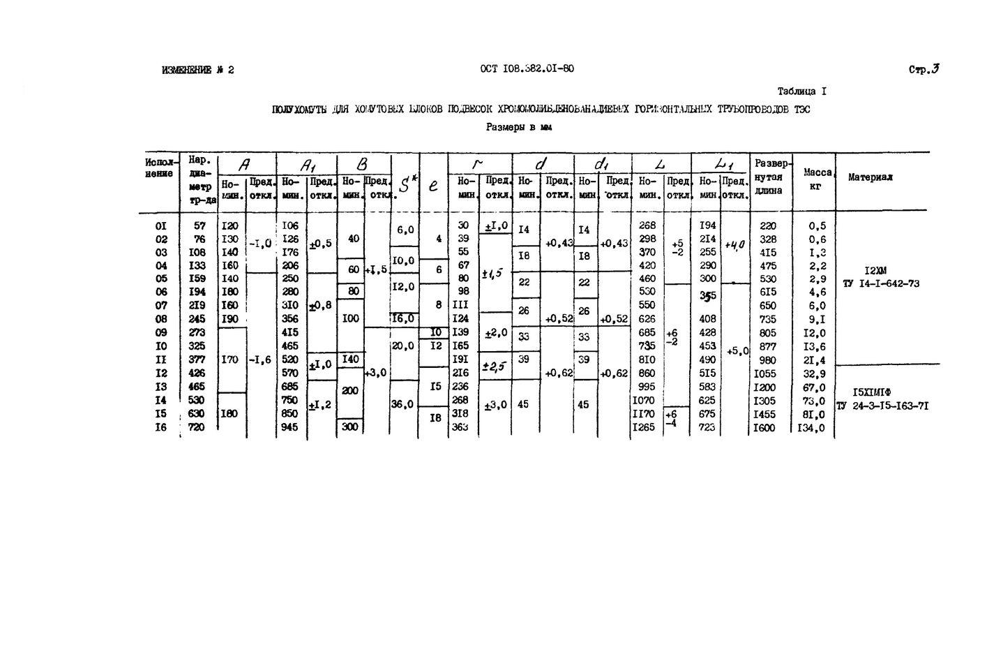Полухомуты для хомутовых блоков подвесок горизонтальных трубопроводов ОСТ 108.382.01-80 стр.8