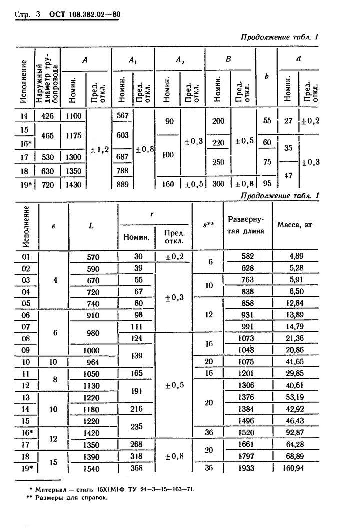 Полухомуты для хомутовых блоков подвесок вертикальных трубопроводов ОСТ 108.382.02-80 стр.3