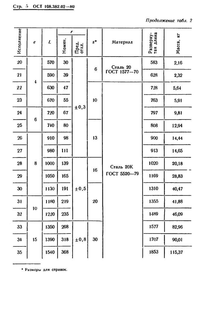 Полухомуты для хомутовых блоков подвесок вертикальных трубопроводов ОСТ 108.382.02-80 стр.5