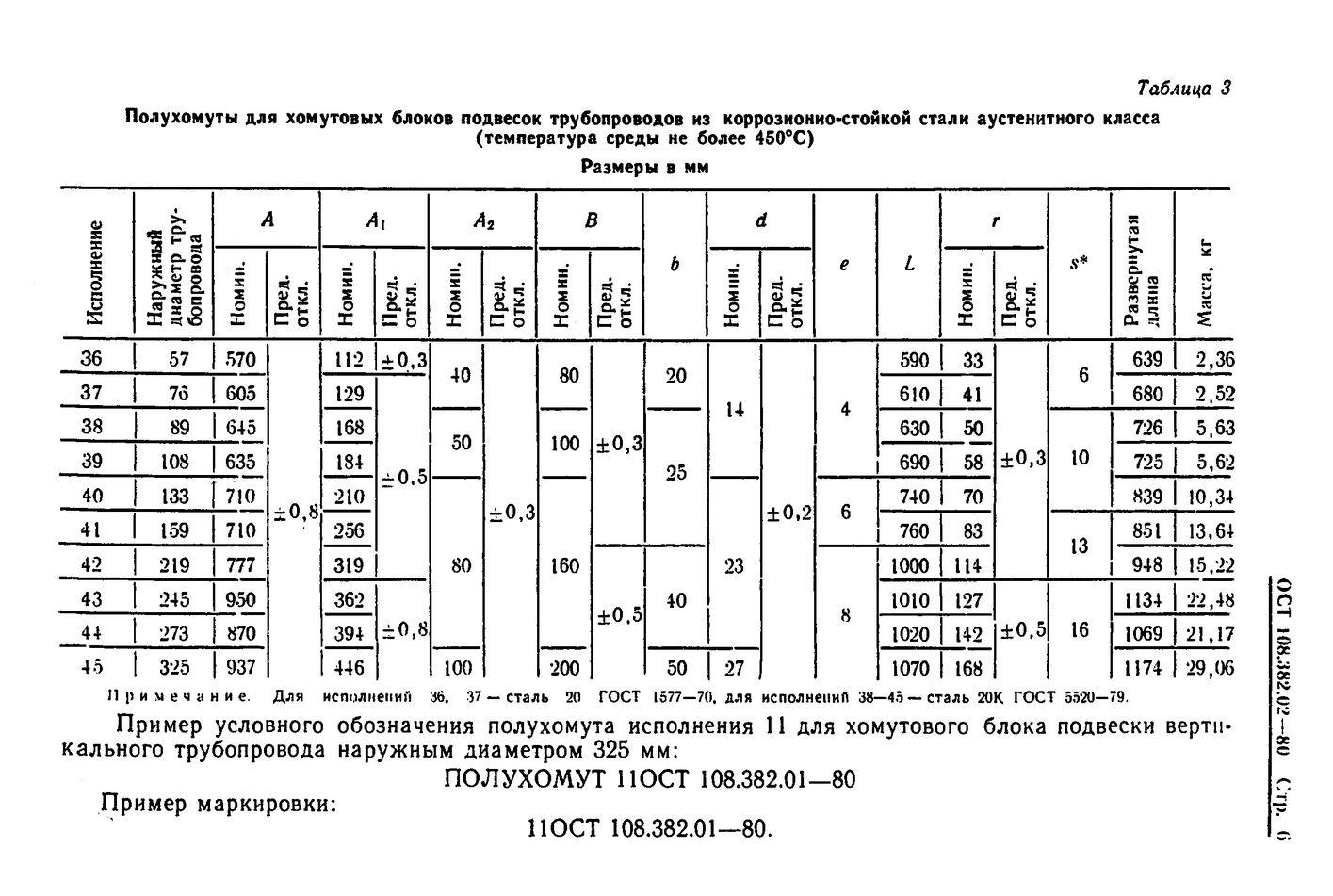 Полухомуты для хомутовых блоков подвесок вертикальных трубопроводов ОСТ 108.382.02-80 стр.6