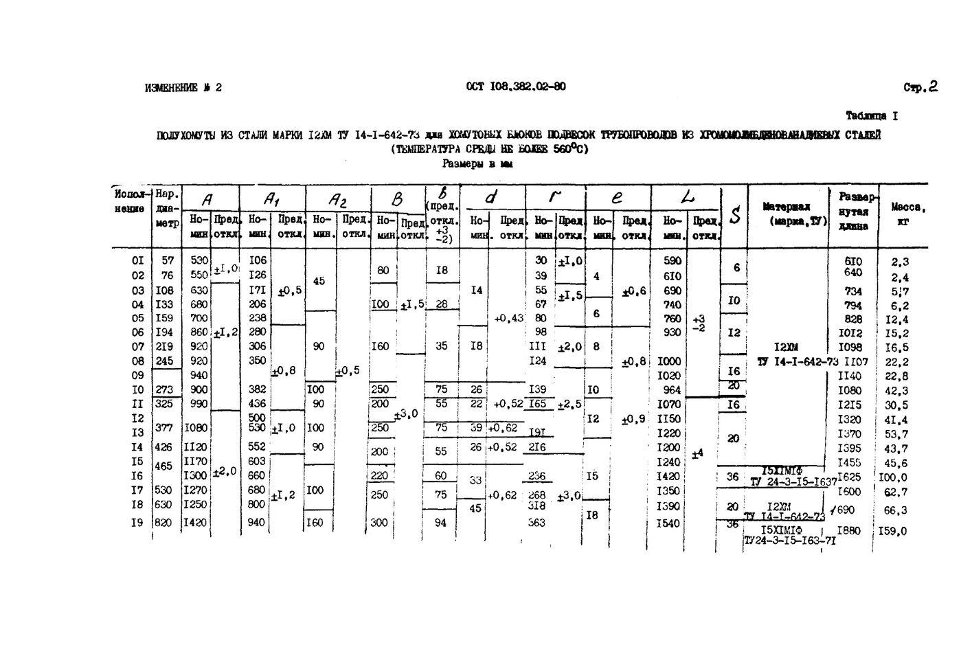 Полухомуты для хомутовых блоков подвесок вертикальных трубопроводов ОСТ 108.382.02-80 стр.8