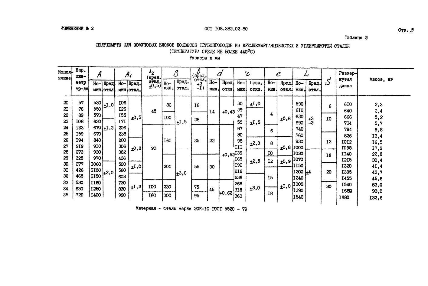 Полухомуты для хомутовых блоков подвесок вертикальных трубопроводов ОСТ 108.382.02-80 стр.9