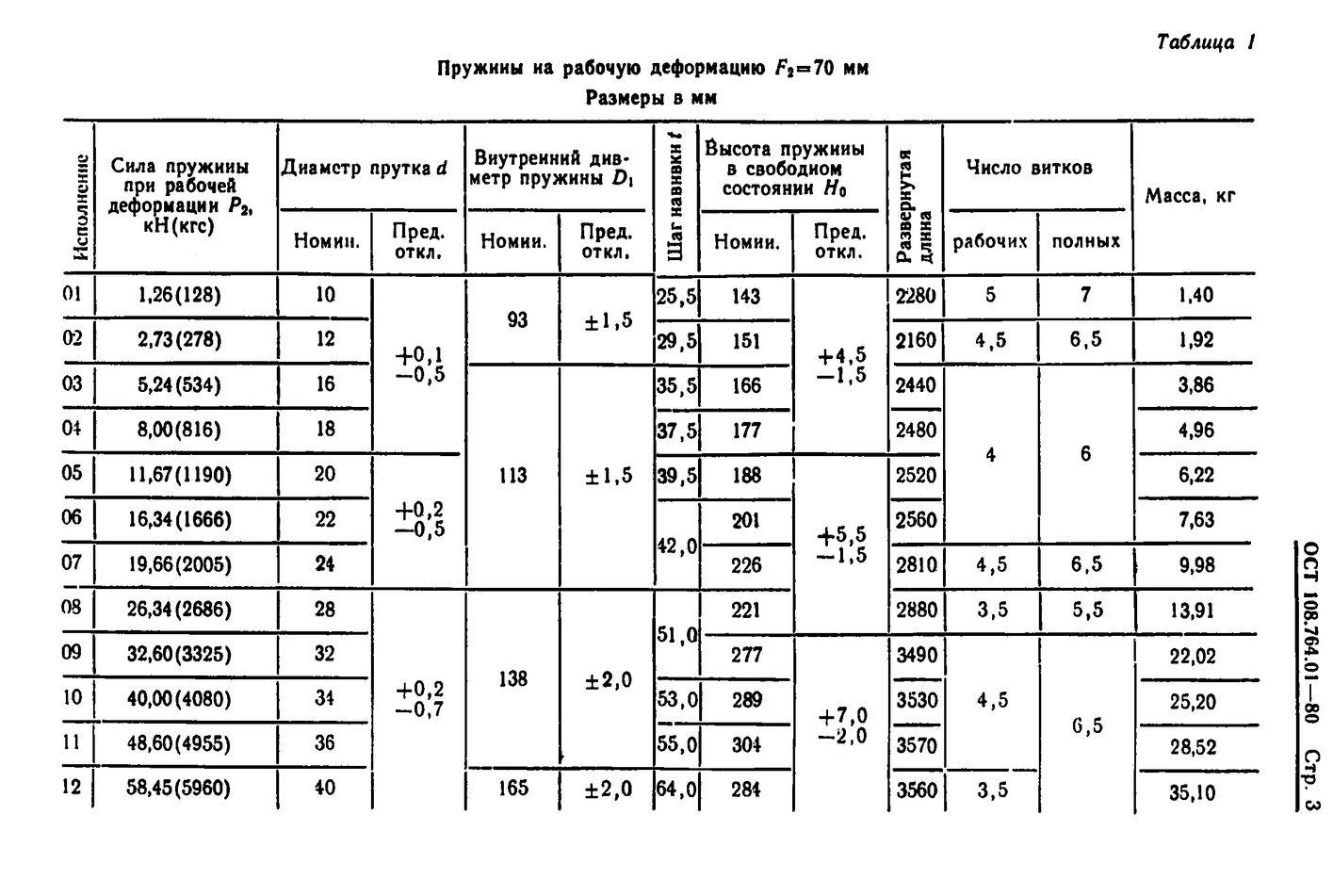 Пружины винтовые цилиндрические ОСТ 108.764.01-80 стр.3