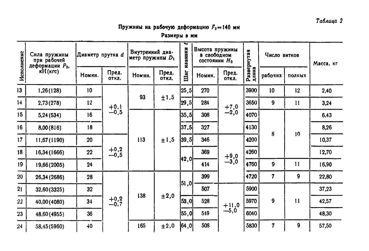 Пружины винтовые цилиндрические ОСТ 108.764.01-80 стр.4