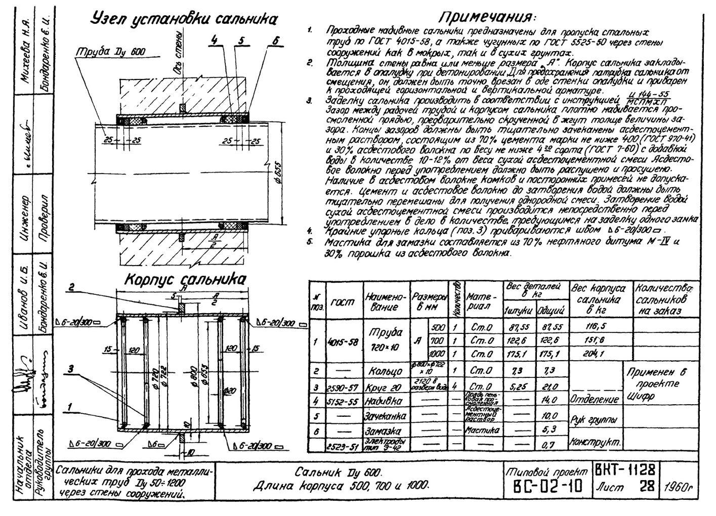 Сальники набивные L = 500 мм типовой проект ВС-02-10 стр.13