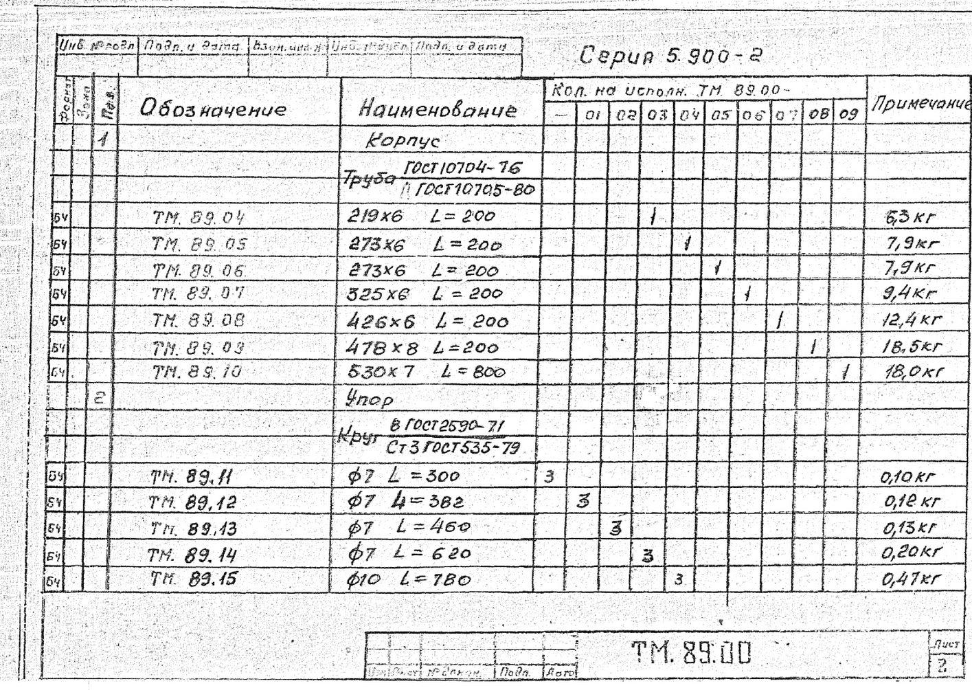 Сальники набивные ТМ.89.00 серия 5.900-2 стр.3