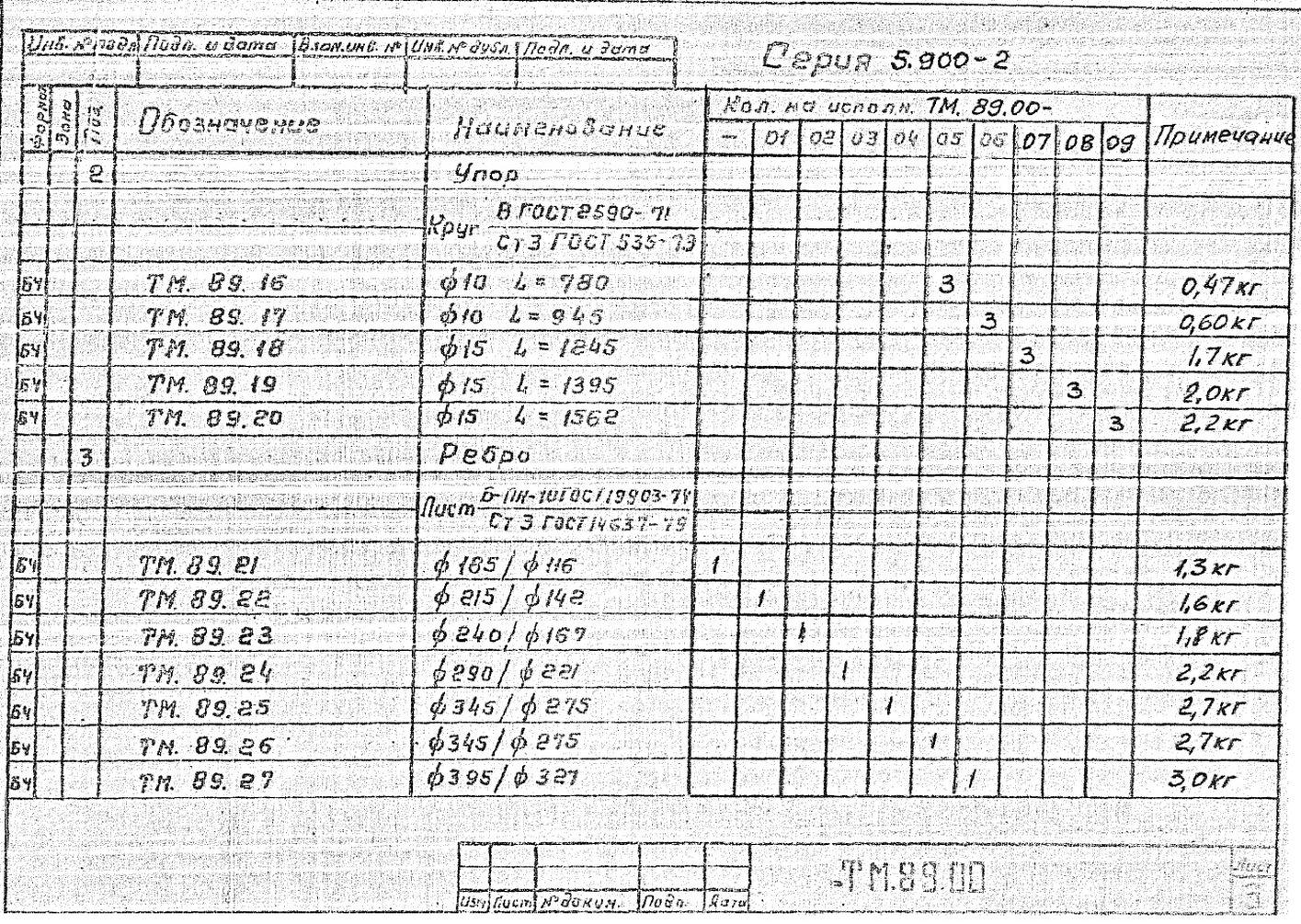 Сальники набивные ТМ.89.00 серия 5.900-2 стр.4