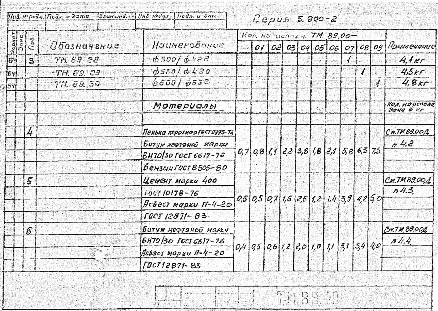 Сальники набивные ТМ.89.00 серия 5.900-2 стр.5