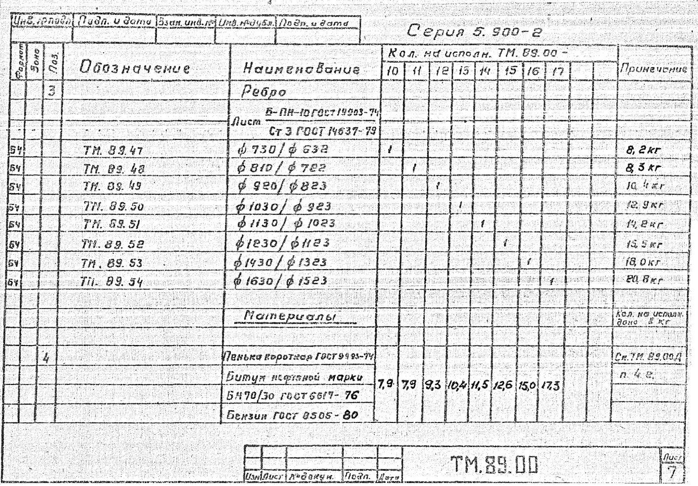 Сальники набивные ТМ.89.00 серия 5.900-2 стр.8