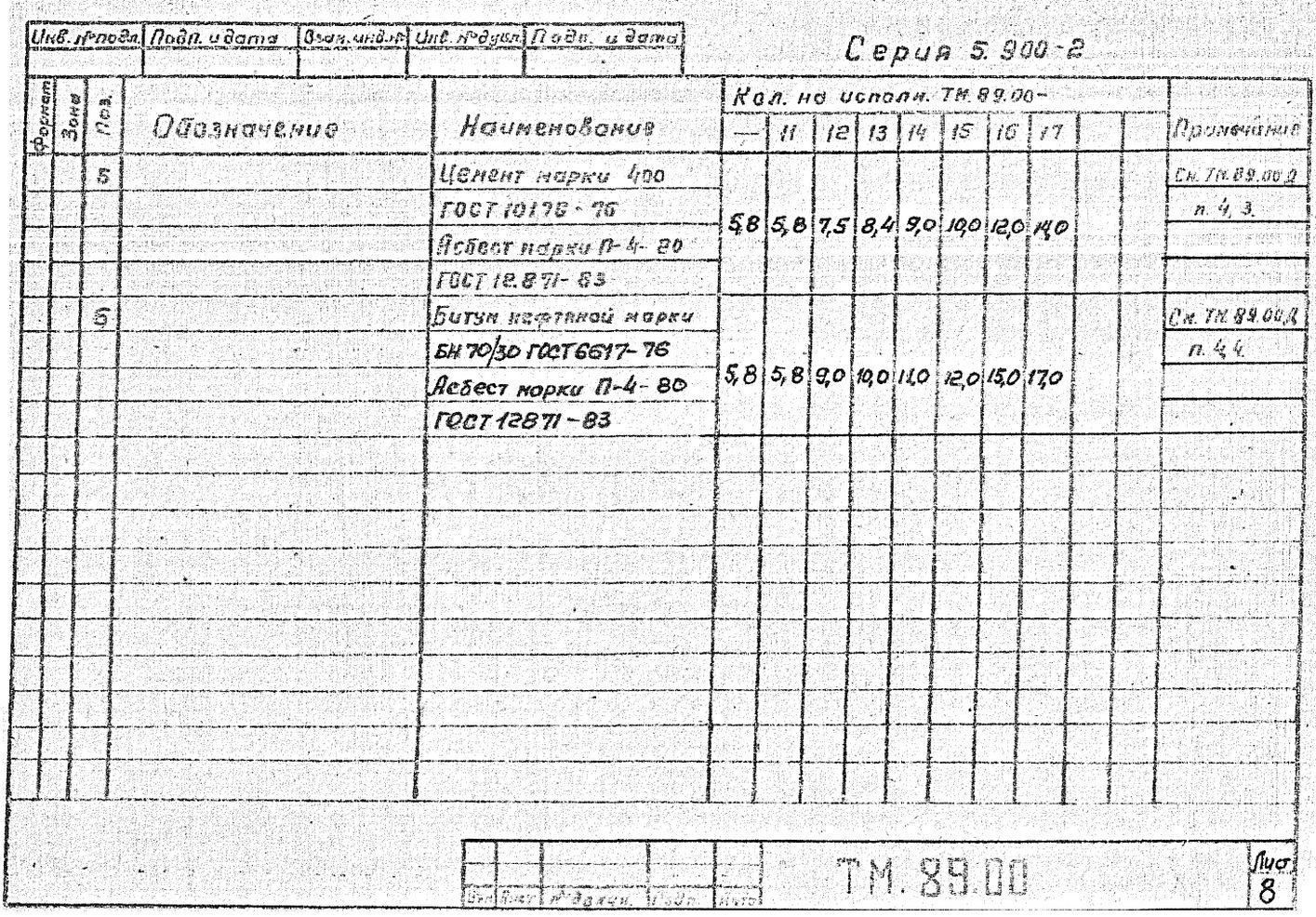 Сальники набивные ТМ.89.00 серия 5.900-2 стр.9