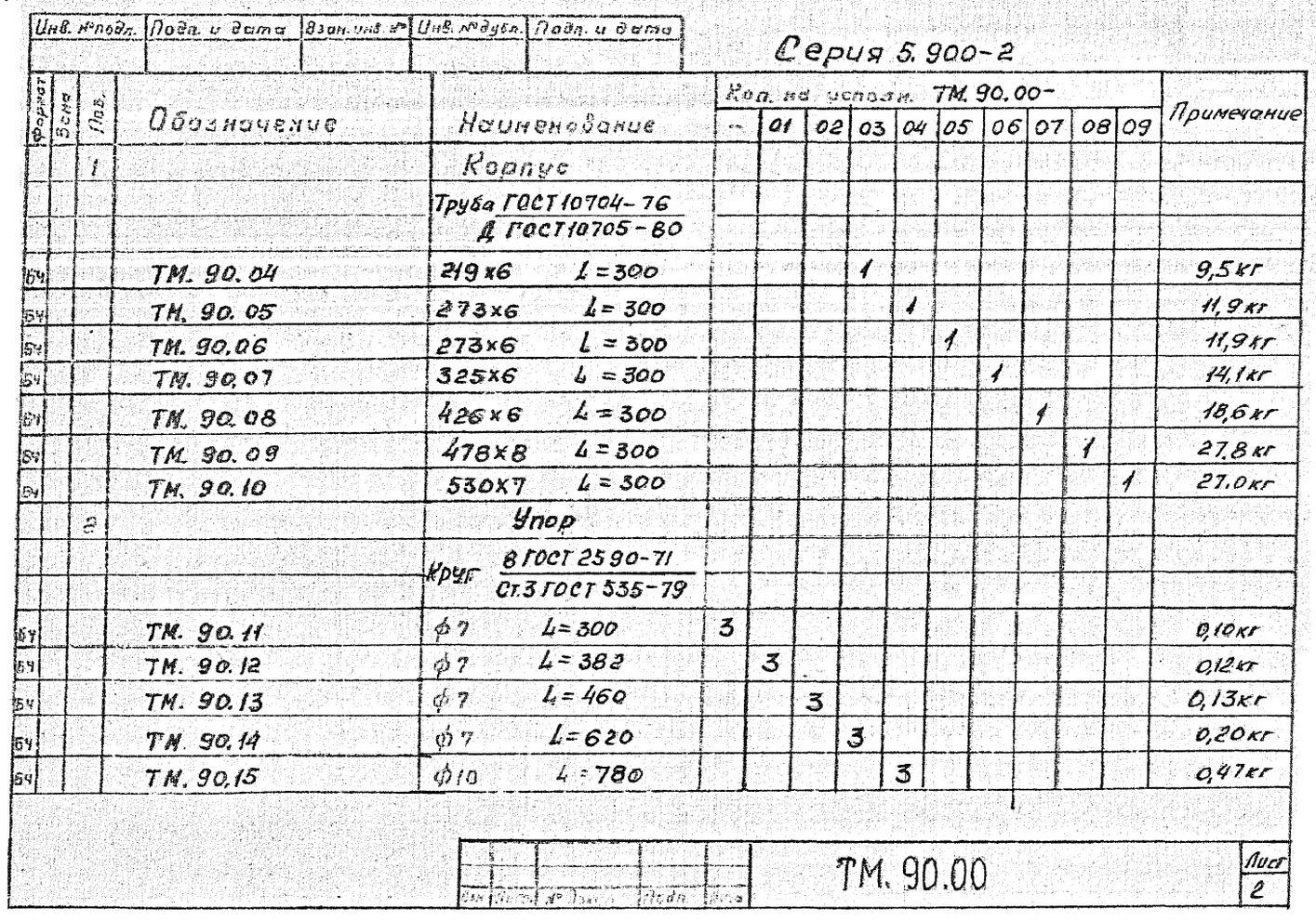 Сальники набивные ТМ.90.00 серия 5.900-2 стр.3