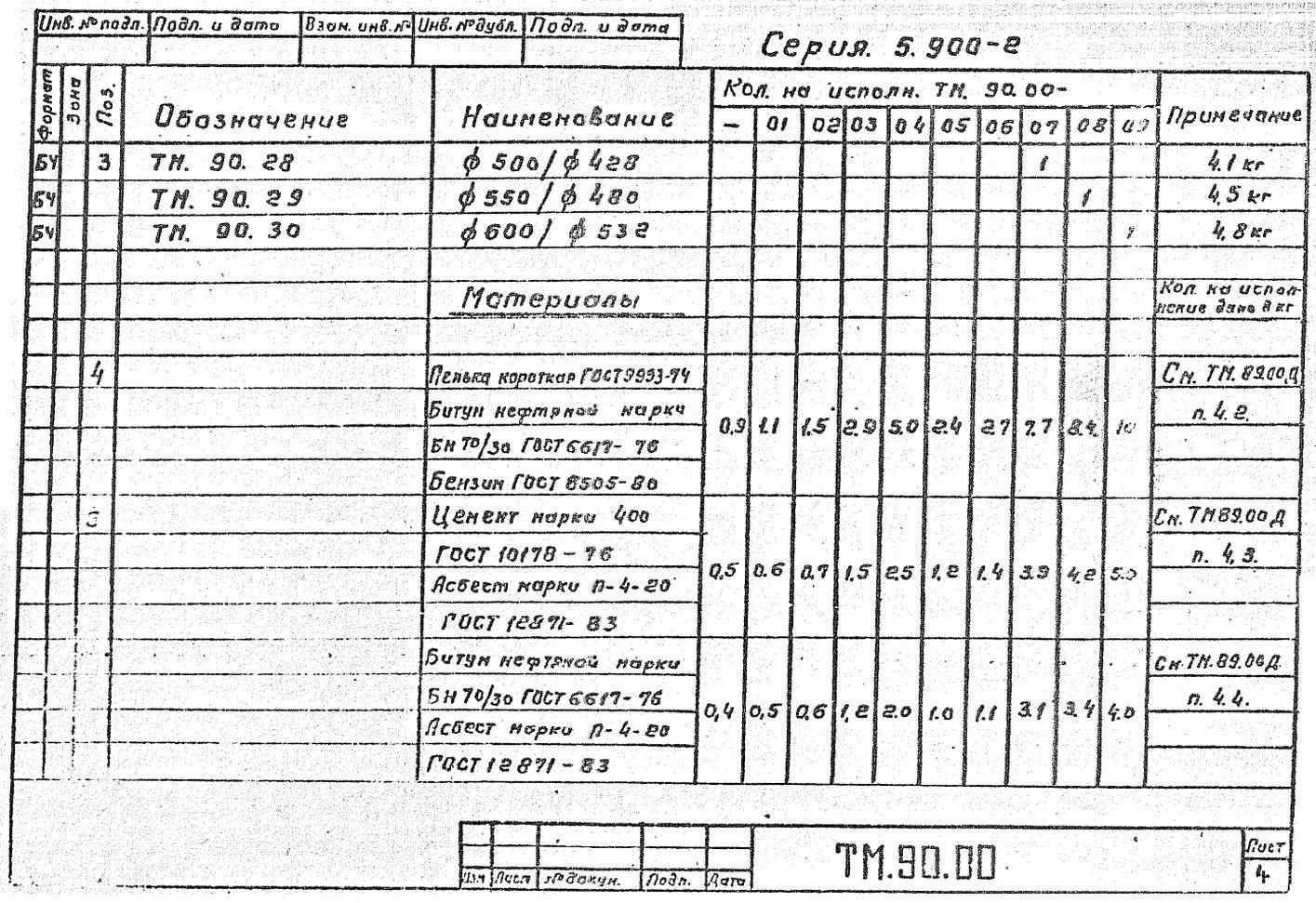 Сальники набивные ТМ.90.00 серия 5.900-2 стр.5