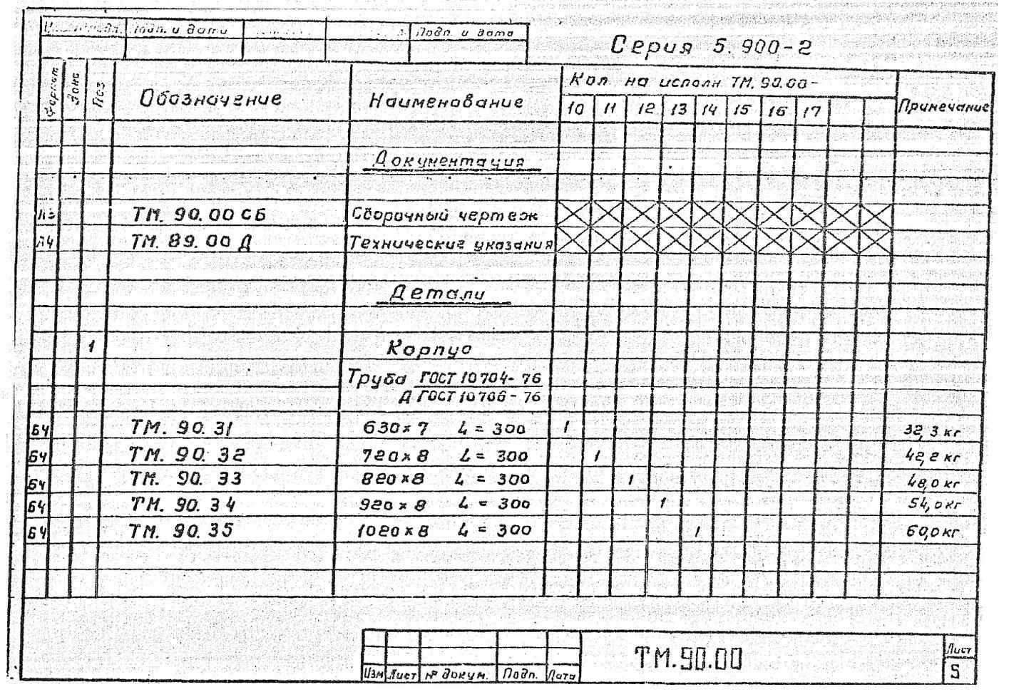 Сальники набивные ТМ.90.00 серия 5.900-2 стр.6