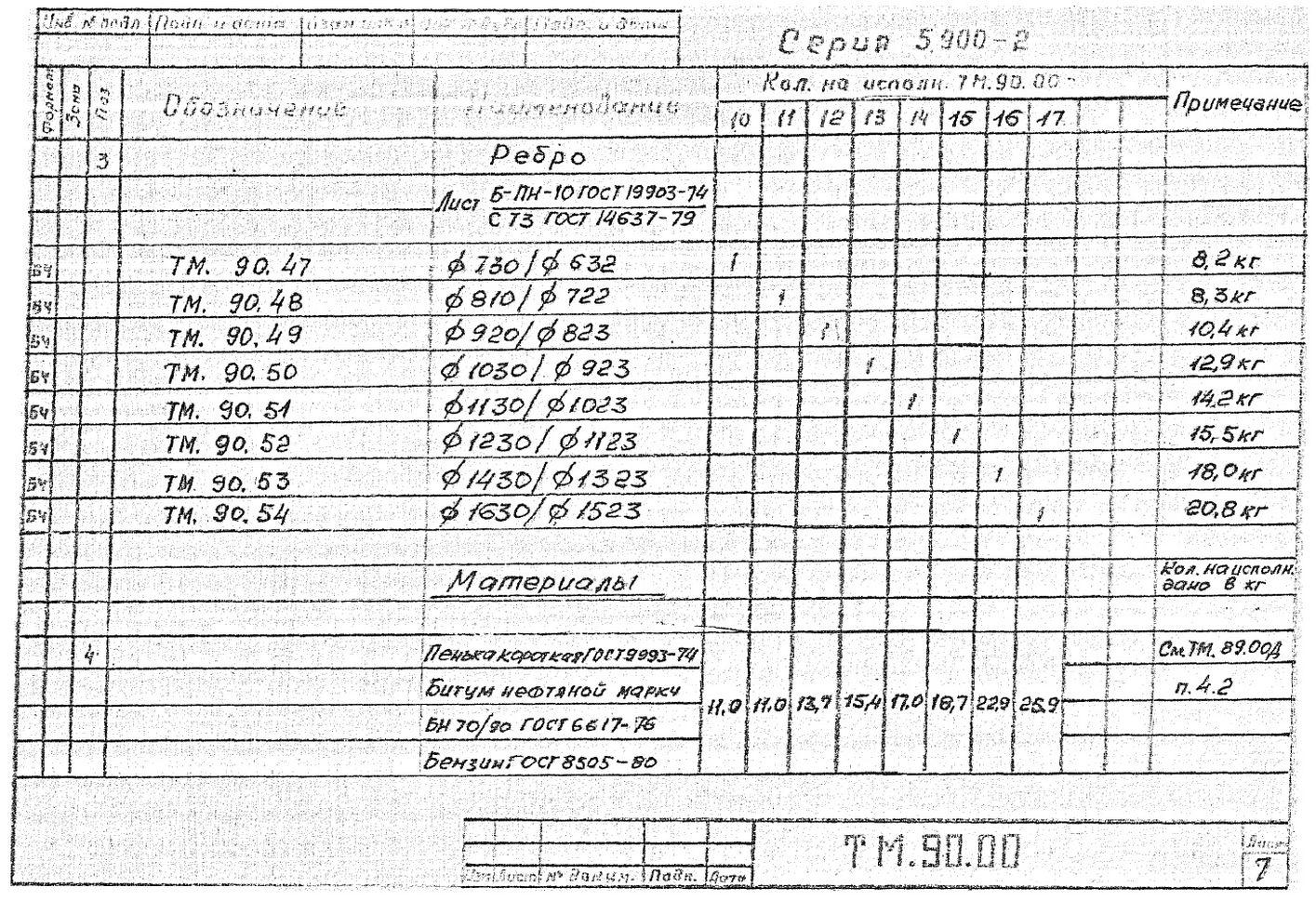 Сальники набивные ТМ.90.00 серия 5.900-2 стр.8
