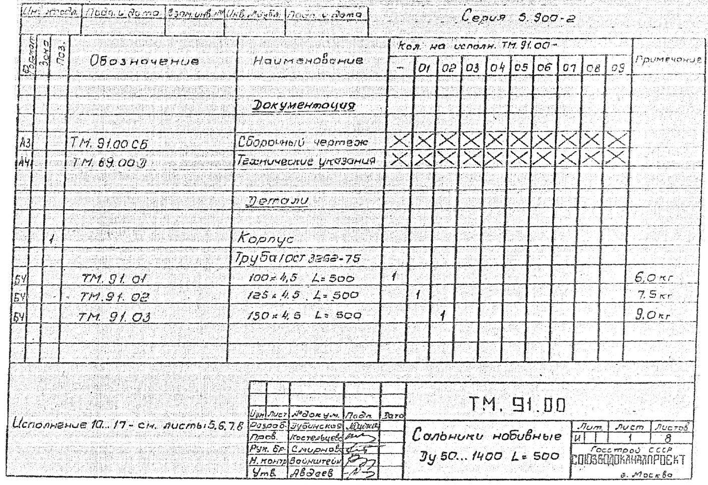 Сальники набивные ТМ.91.00 серия 5.900-2 стр.2