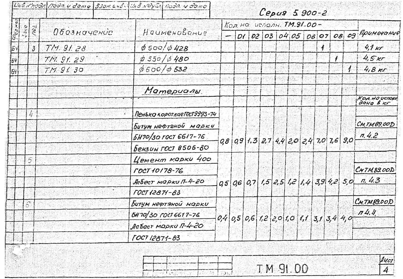 Сальники набивные ТМ.91.00 серия 5.900-2 стр.5