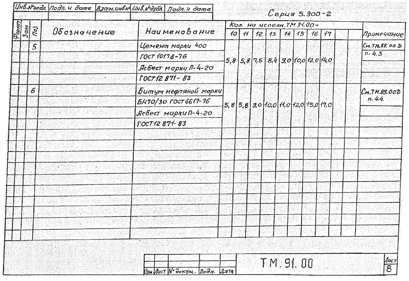 Сальники набивные ТМ.91.00 серия 5.900-2 стр.9