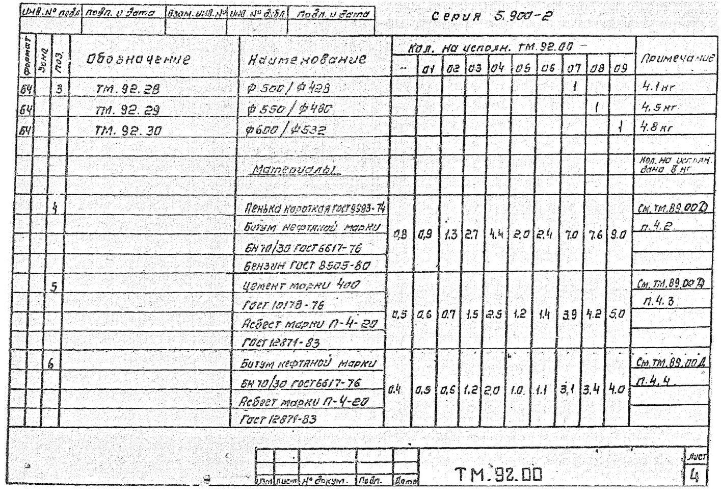 Сальники набивные ТМ.92.00 серия 5.900-2 стр.5
