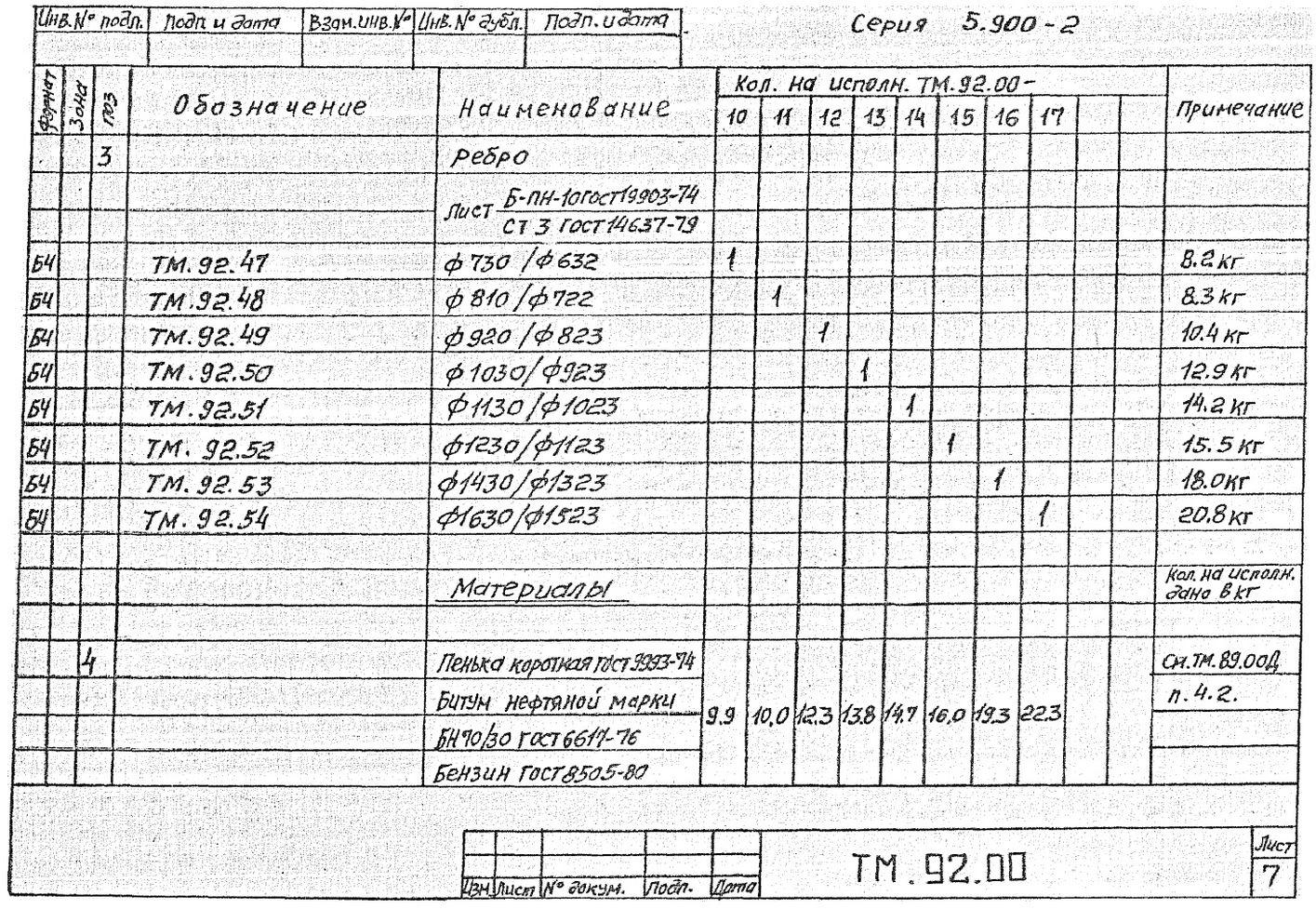 Сальники набивные ТМ.92.00 серия 5.900-2 стр.8