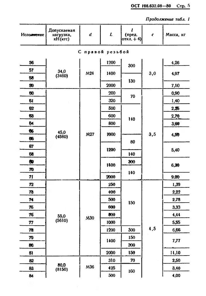 Тяги резьбовые ОСТ 108.632.08-80 стр.5