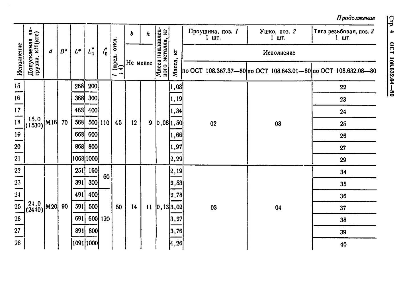 Тяги резьбовые с проушиной ОСТ 108.632.04-80 стр.4