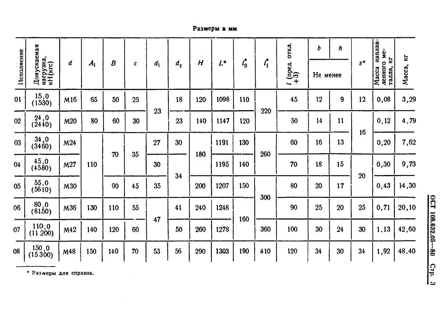 Тяги резьбовые с серьгой и муфтой ОСТ 108.632.05-80 стр.3
