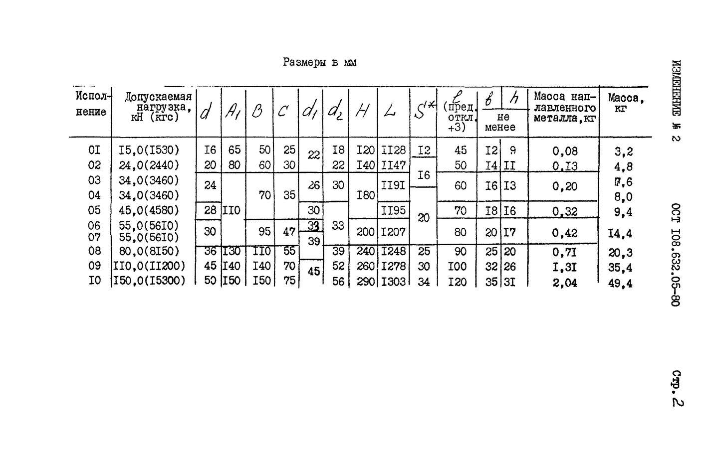 Тяги резьбовые с серьгой и муфтой ОСТ 108.632.05-80 стр.6