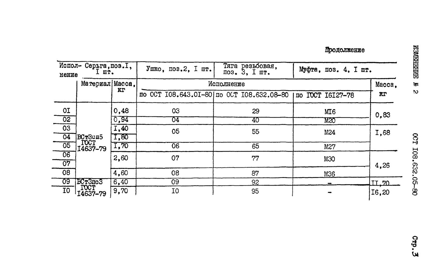 Тяги резьбовые с серьгой и муфтой ОСТ 108.632.05-80 стр.7