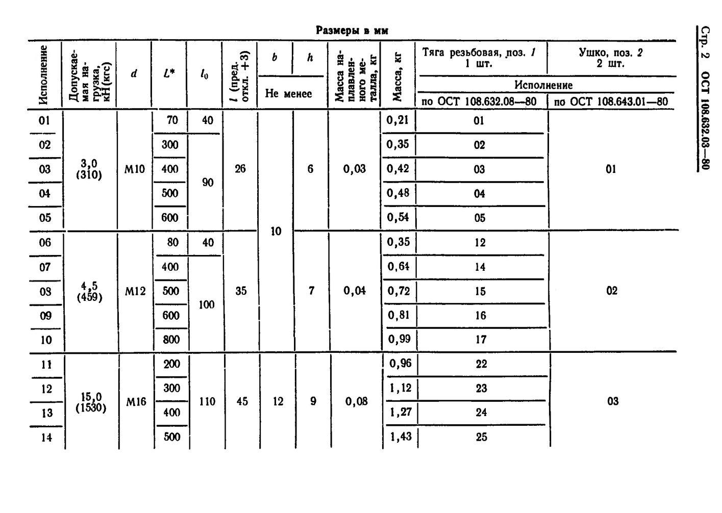 Тяги резьбовые с ушком ОСТ 108.632.03-80 стр.2