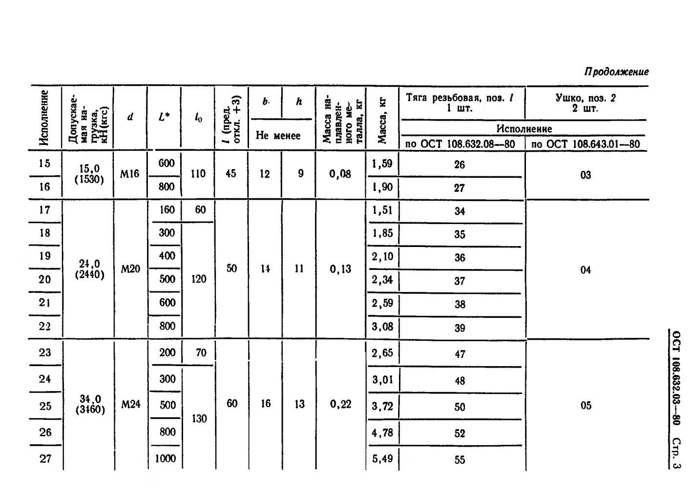 Тяги резьбовые с ушком ОСТ 108.632.03-80 стр.3
