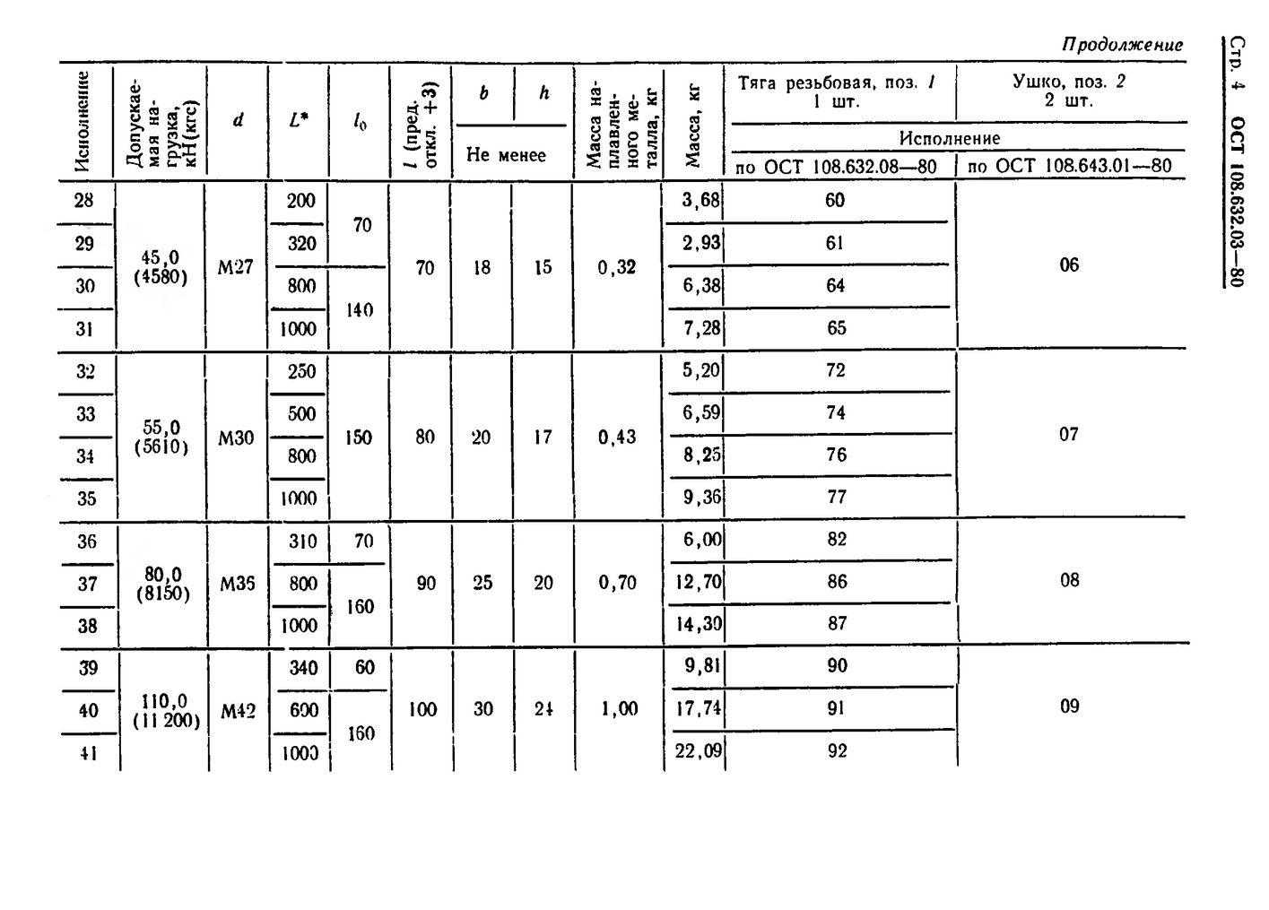 Тяги резьбовые с ушком ОСТ 108.632.03-80 стр.4