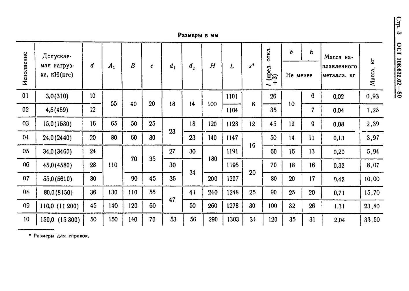 Тяги с серьгой ОСТ 108.632.02-80 стр.3