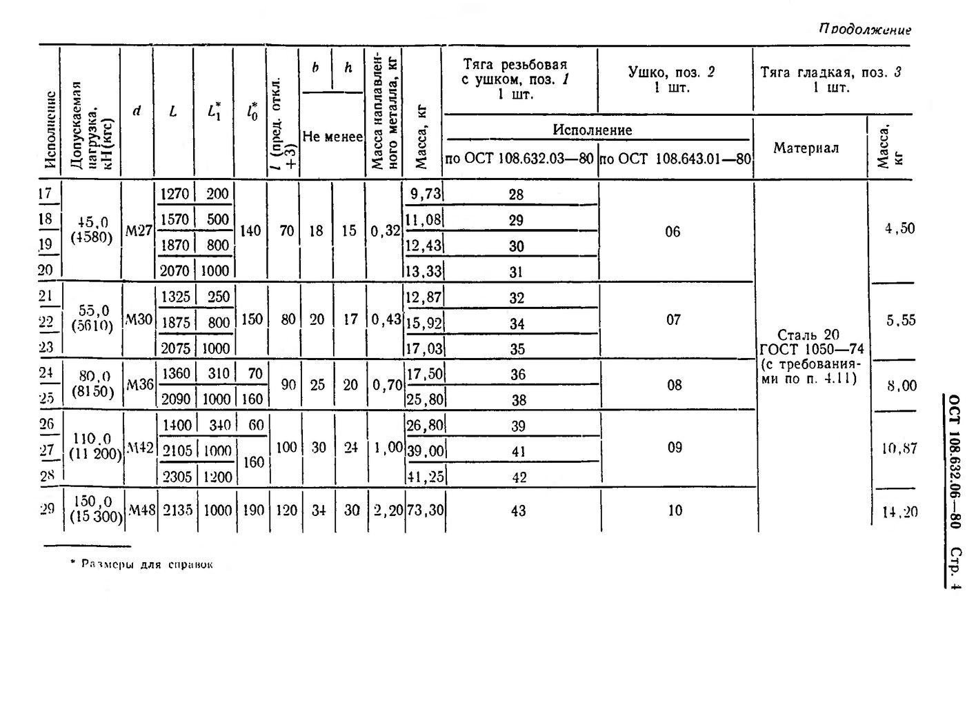 Тяги шарнирные резьбовые ОСТ 108.632.06-80 стр.4