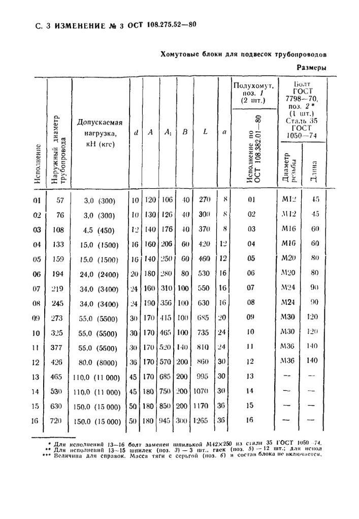Блоки хомутовые для горизонтальных трубопроводов ОСТ 108.275.52-80 стр.18