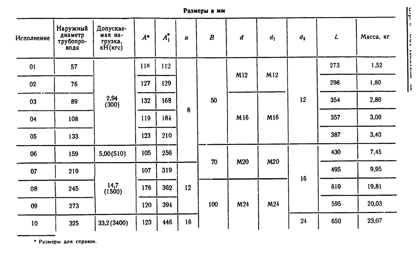 Блоки хомутовые для подвесок горизонтальных трубопроводов ОСТ 108.275.53-80 стр.3