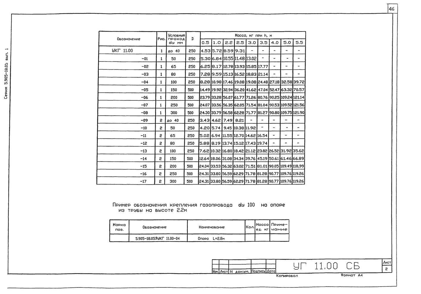 Крепление газопровода на опоре из труб УКГ 11.00 СБ серия 5.905-18.05 выпуск 1 стр.2