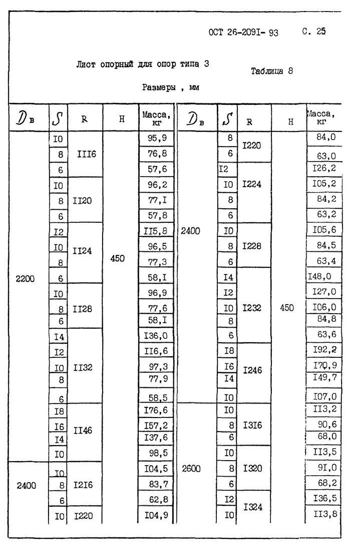 Лист опорный для опор типа 3 ОСТ 26-2091-93 стр.1