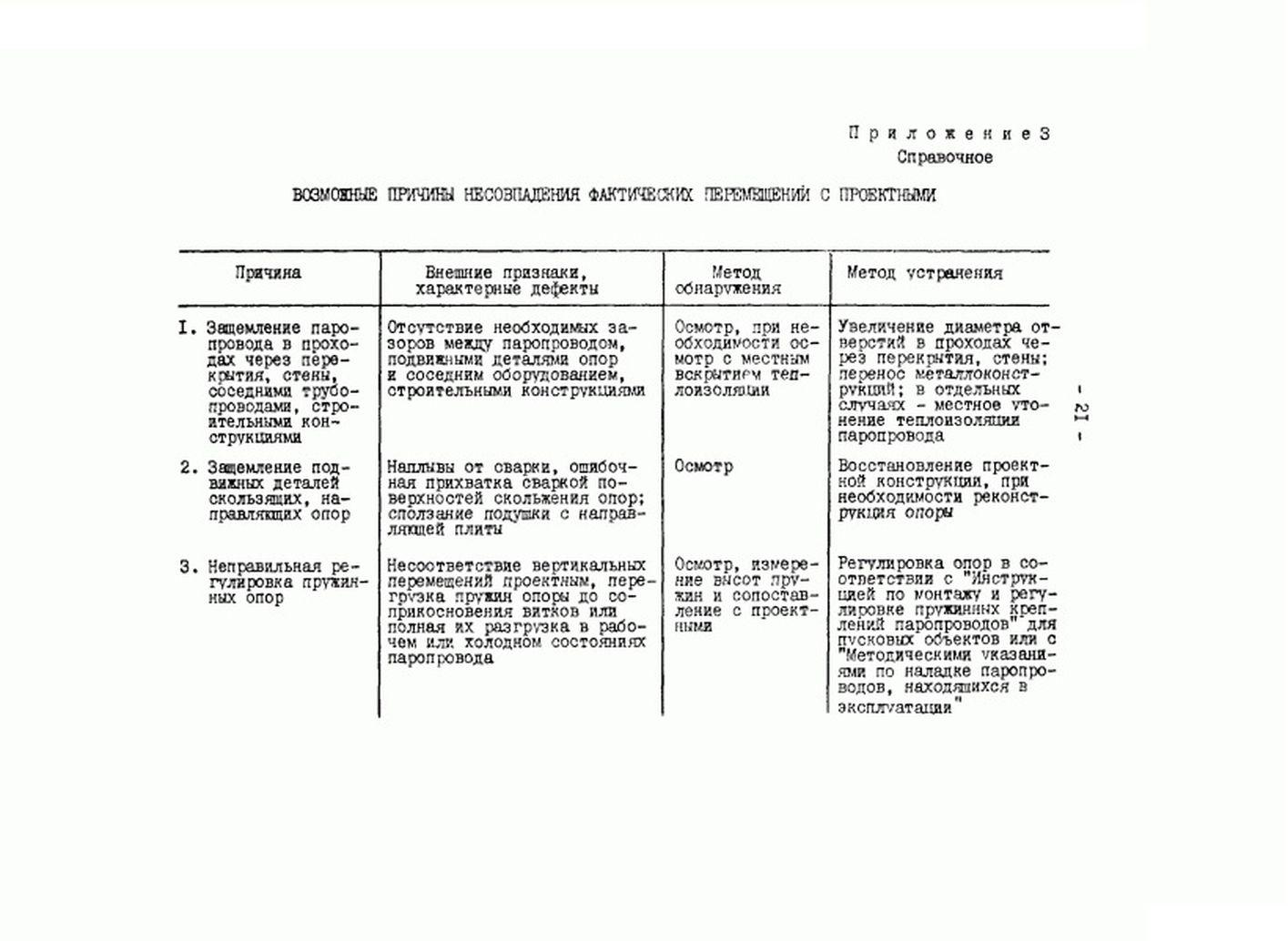 РД 34.39.301-87 стр.21