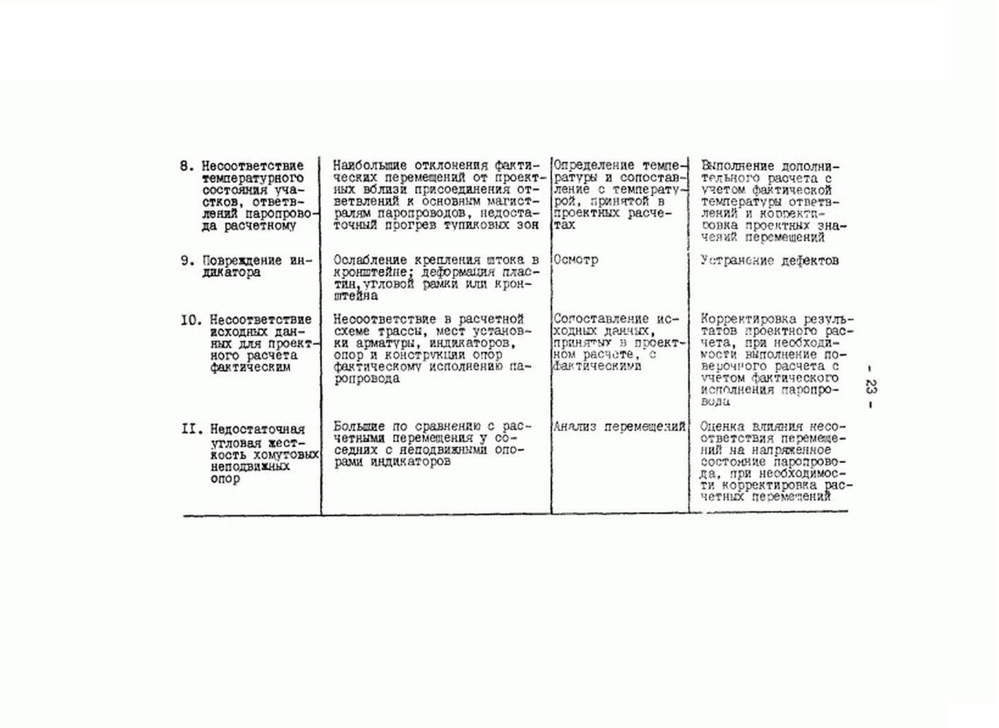 РД 34.39.301-87 стр.23